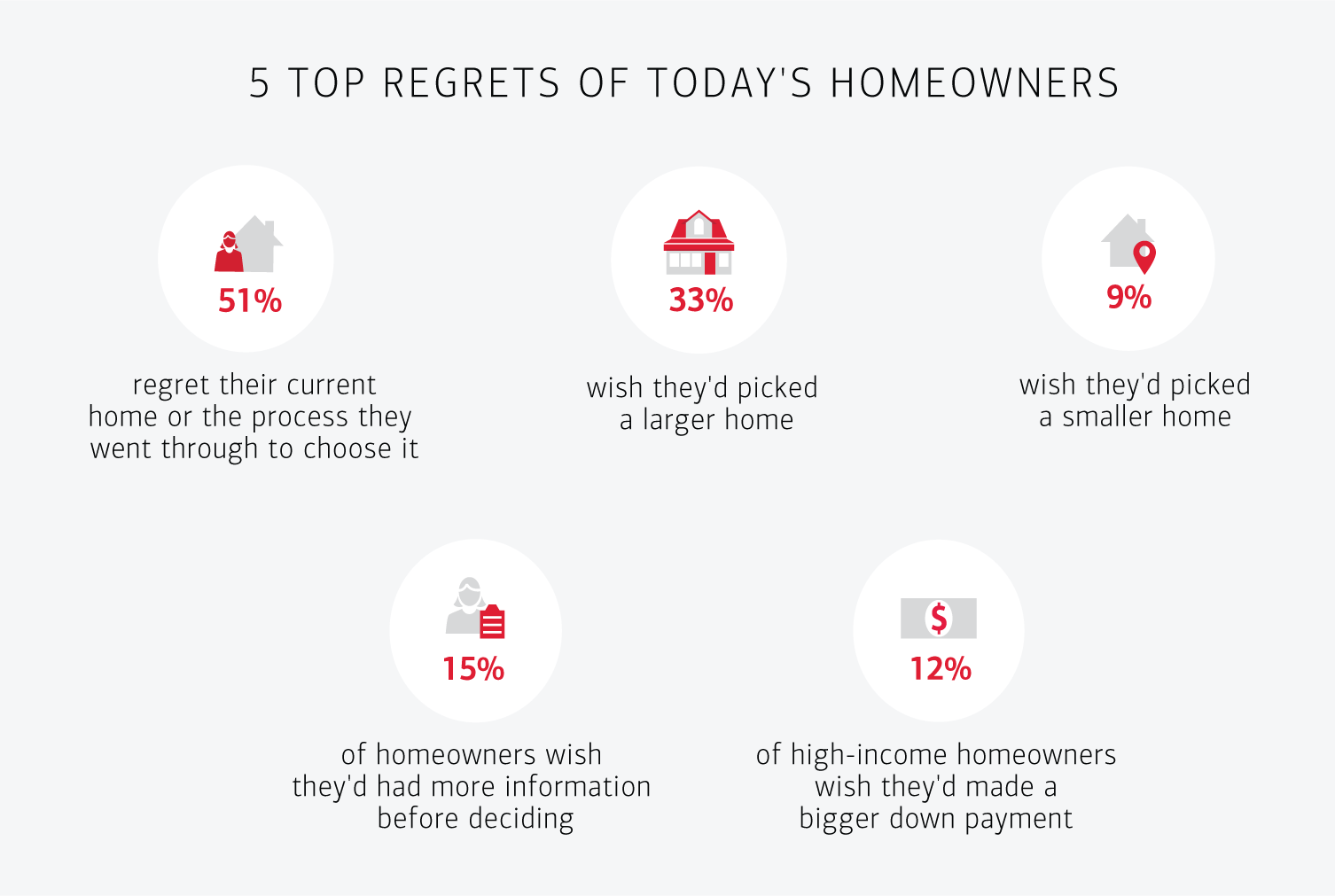 5 TOP REGRETS OF TODAY'S HOMEOWNERS. 51% regret their current home or the process they went through to choose it. 33% wish they'd picked a larger home. 9% wish they'd picked a smaller home. 15% of homeowners wish they'd had more information before deciding. 12% of high-income homeowners wish they'd made a bigger down payment.