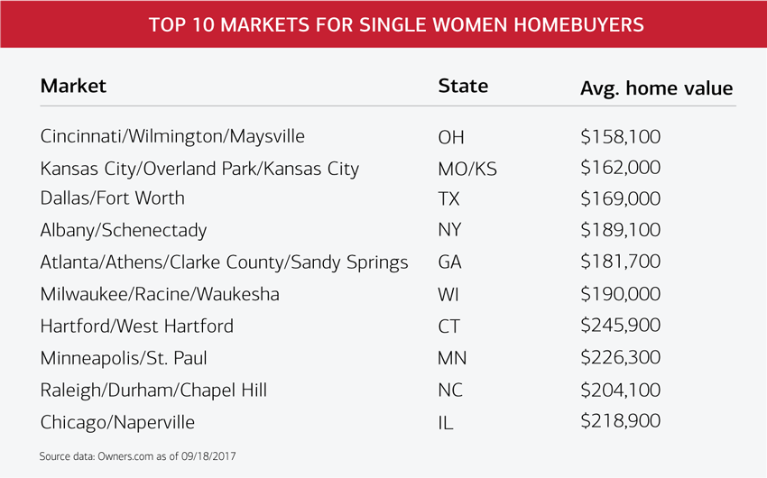 Top 10 markets for single women homebuyers