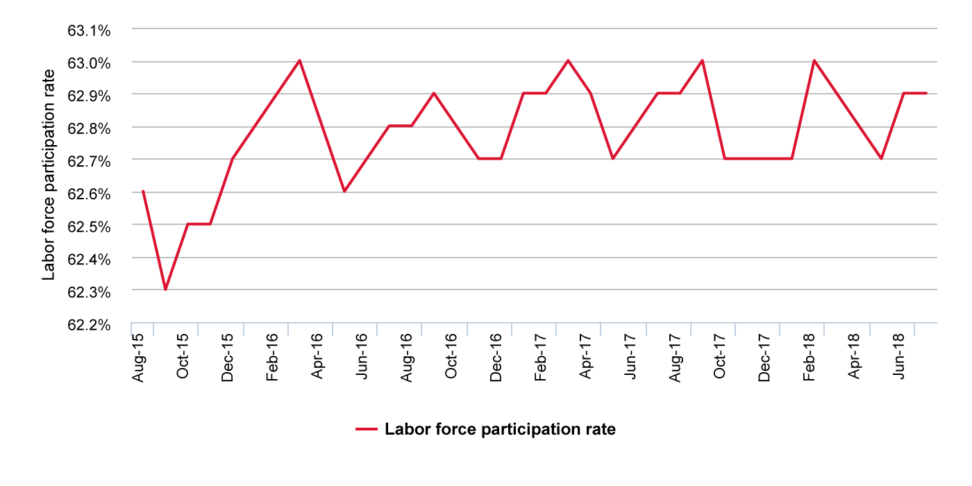 Labor force participation compared to total U.S. population