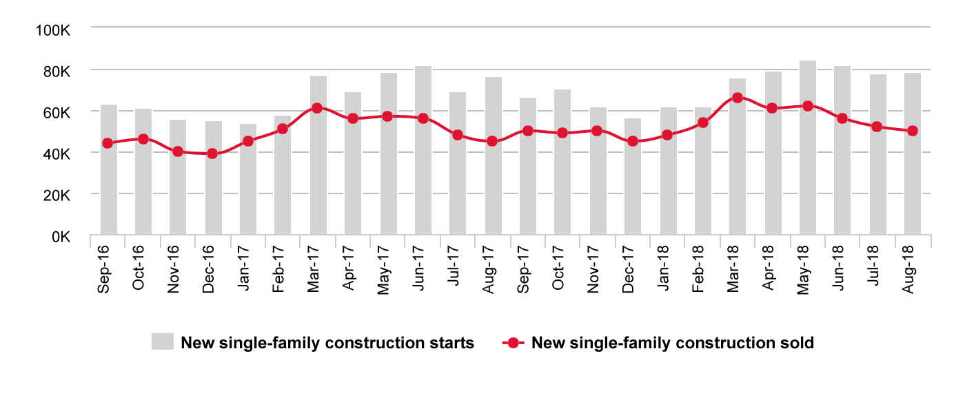 Health of new residential construction: 2 years