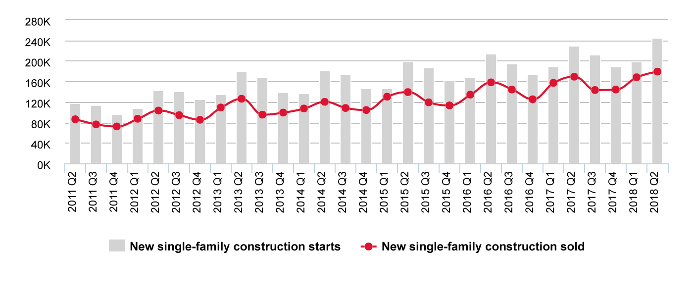 Health of new residential construction: 7 years