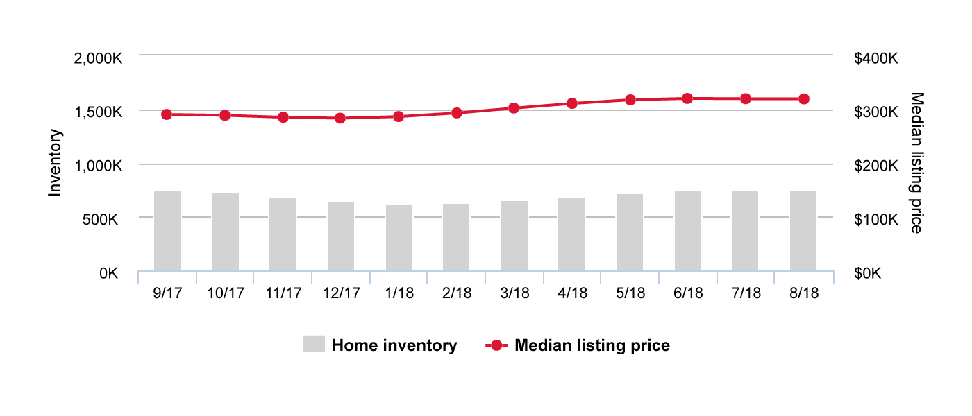 Number of listings compared to median prices