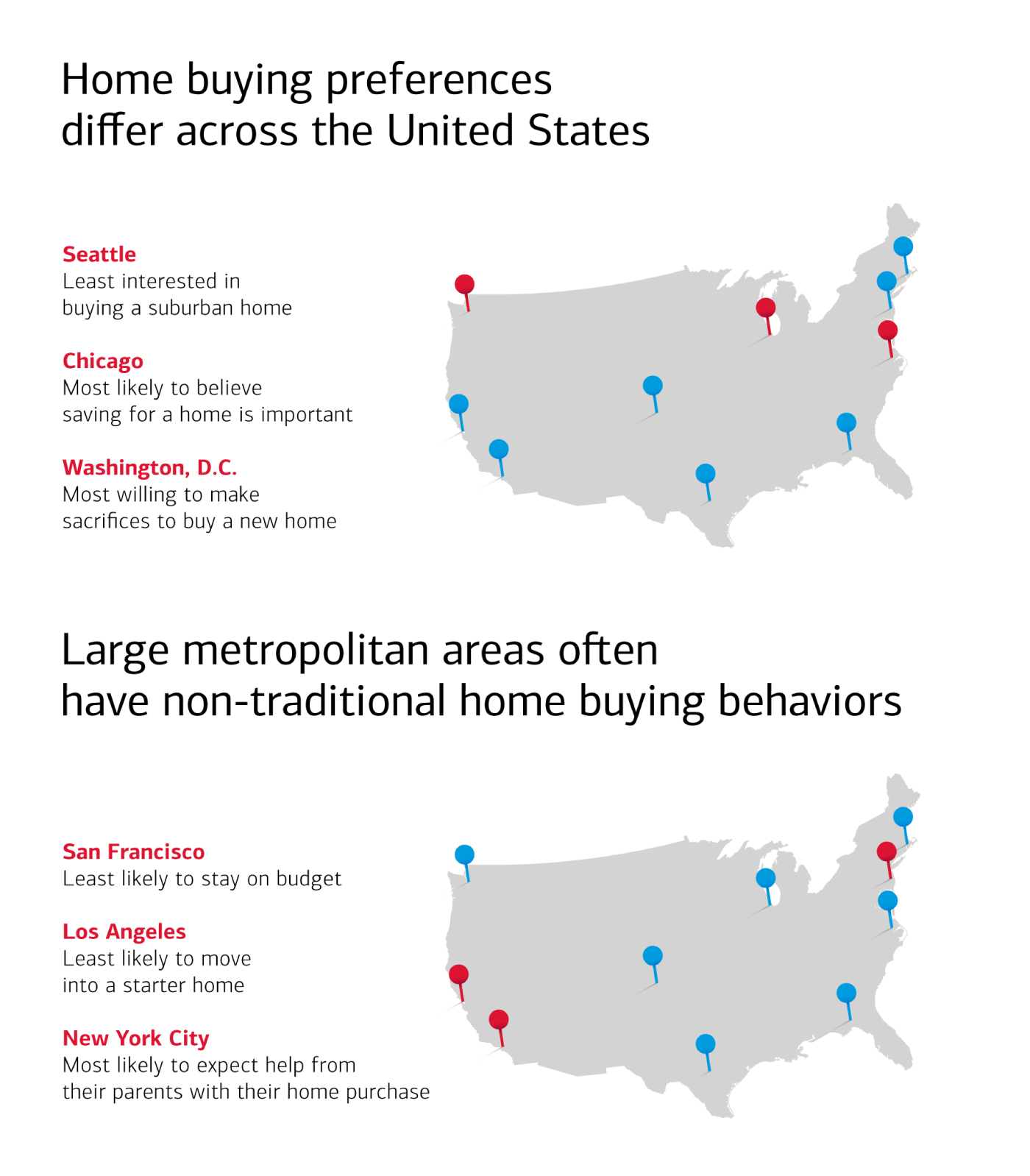 Home buying preferences and behaviors in major metropolitan cities