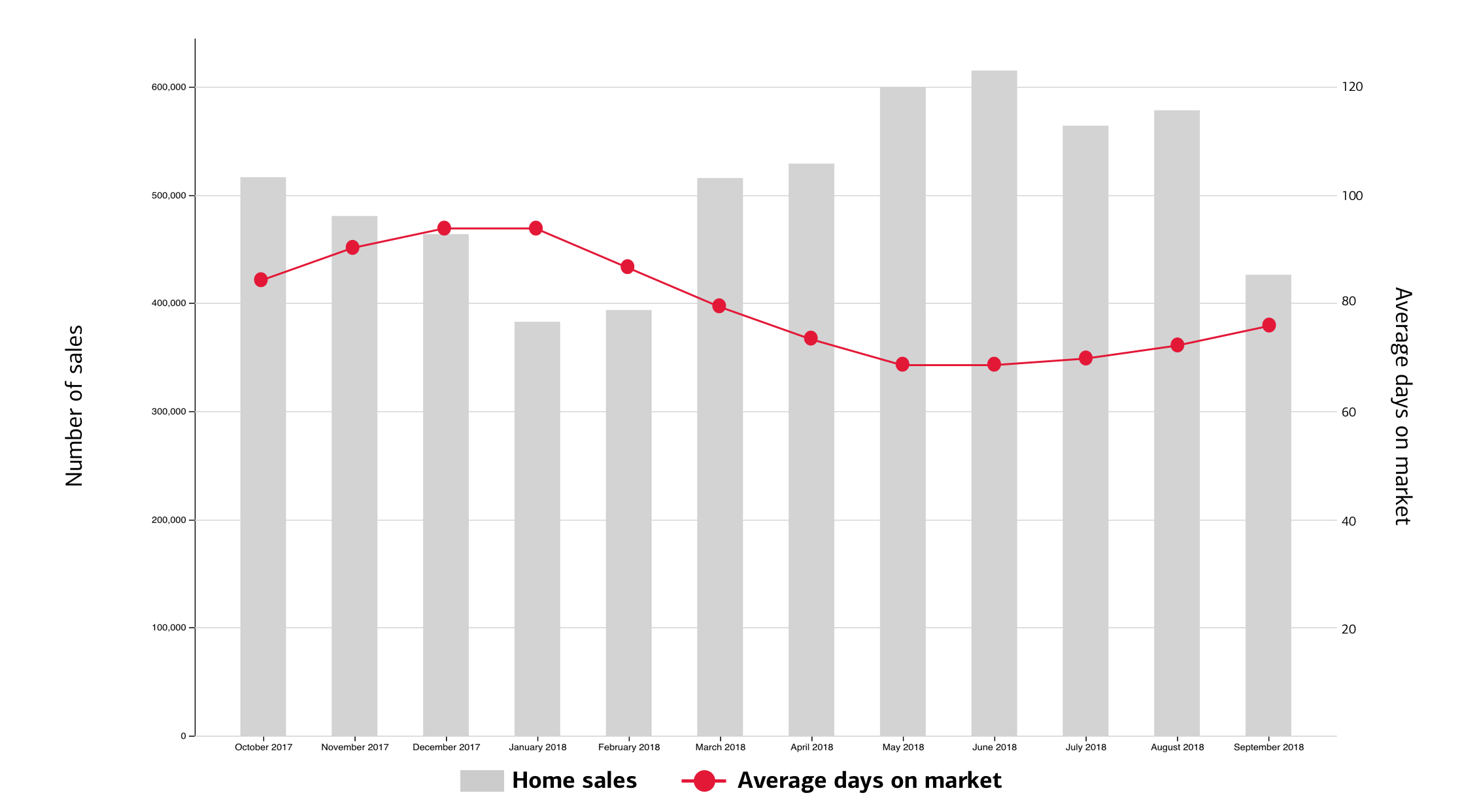 Trends of monthly housing demand