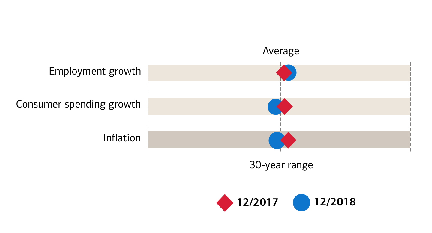 December 2017 and December 2018 indicators versus the 30-year average