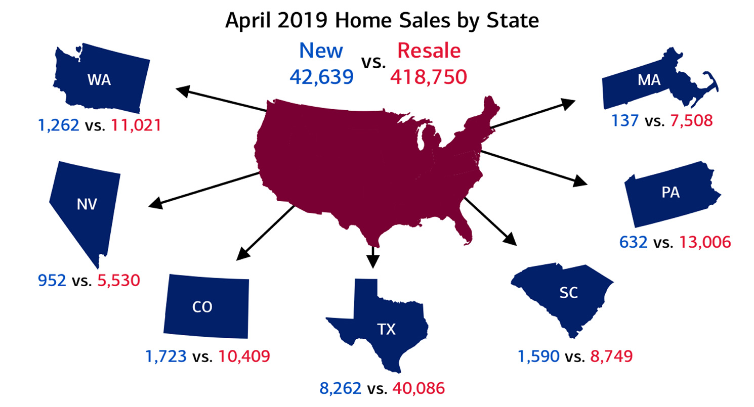 Number new and resale home sales by region