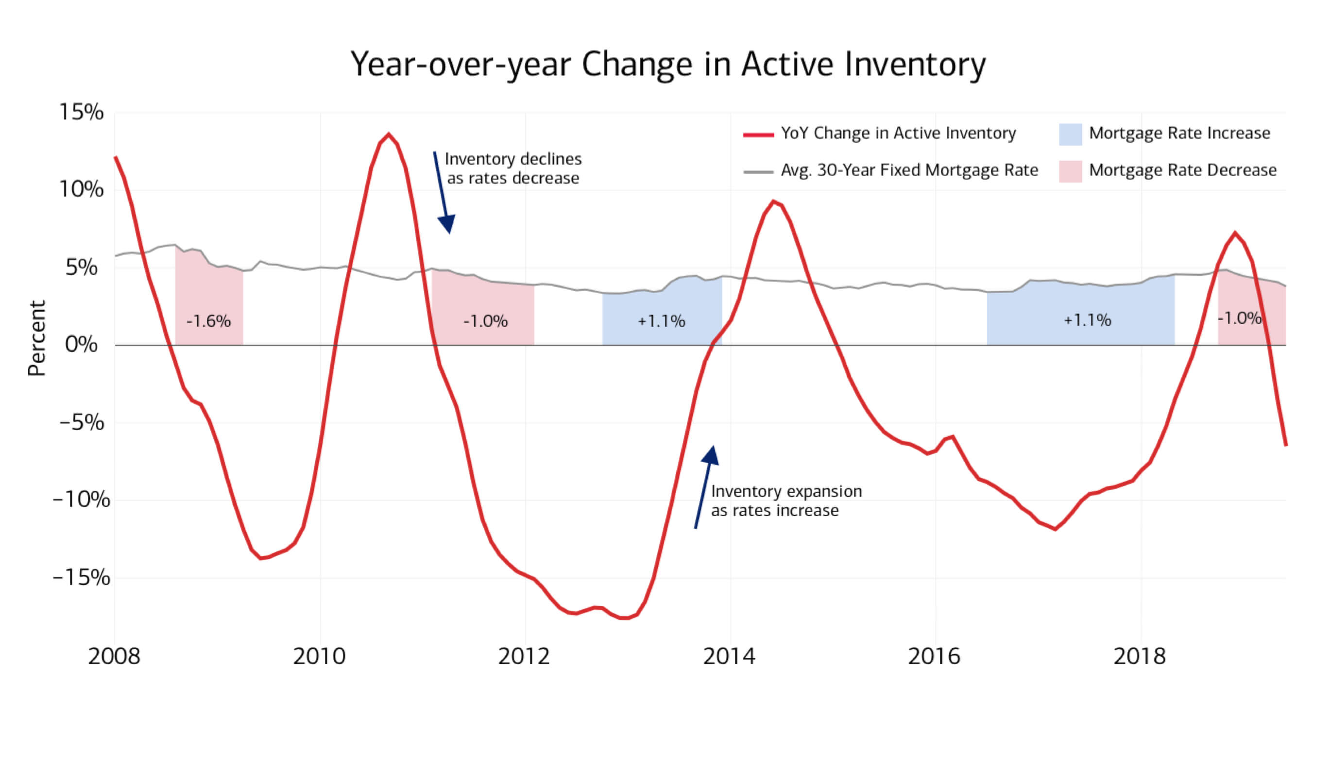 During periods when the average 30-year fixed mortgage rate is decreasing, the amount of active inventory typically decreases. During periods when the average 30-year fixed mortgage rate is increasing, the amount of active inventory typically increases.
