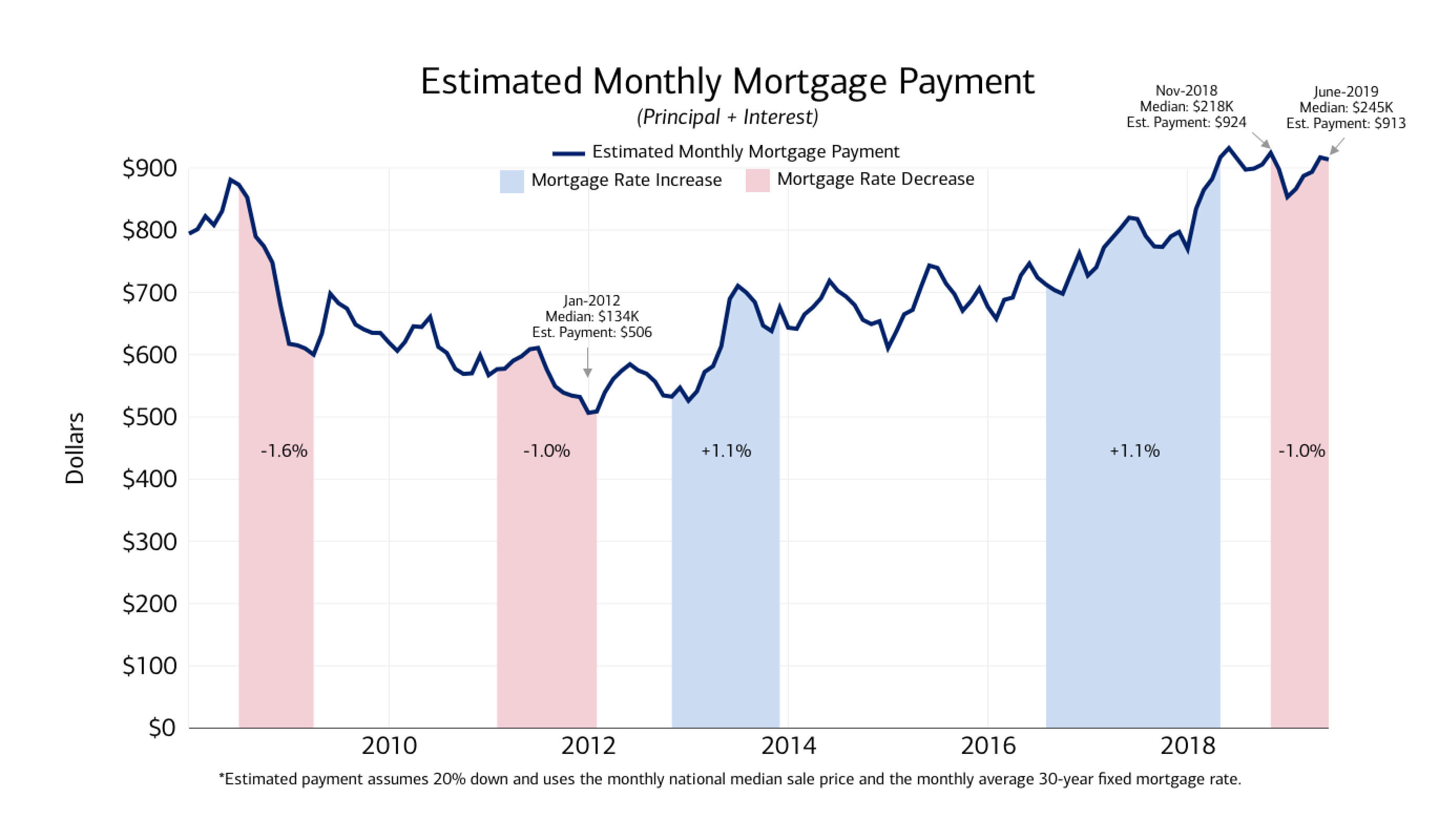 Estimated Monthly Mortgage Payment