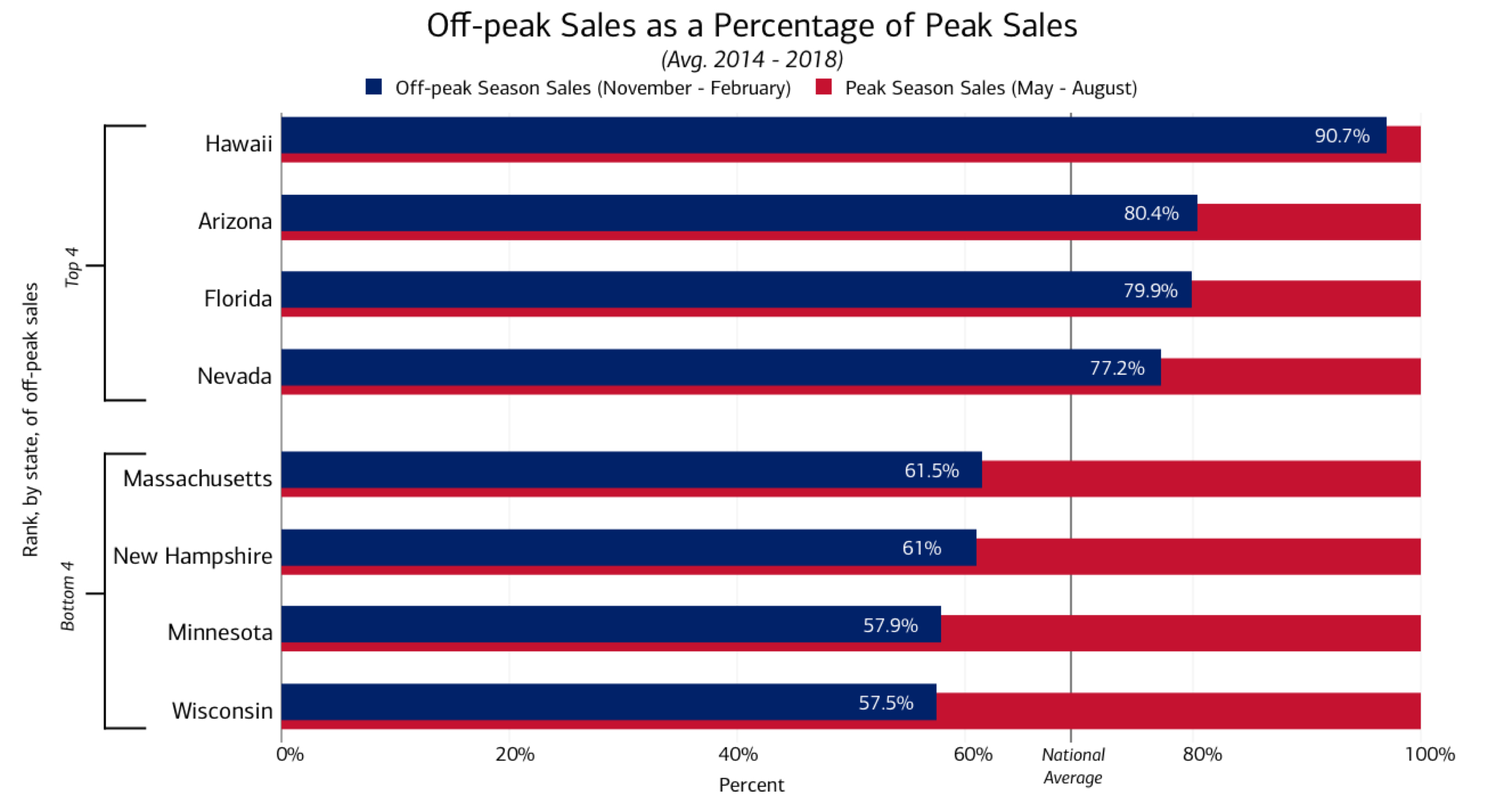This horizontal bar chart shows the four best and four worst performing states by their off-peak sales as a percentage of their peak season sales. The off-peak season is defined as November through February, the peak season is defined as May through August. The sales data was calculated using the average number of sales from 2014 to 2018.