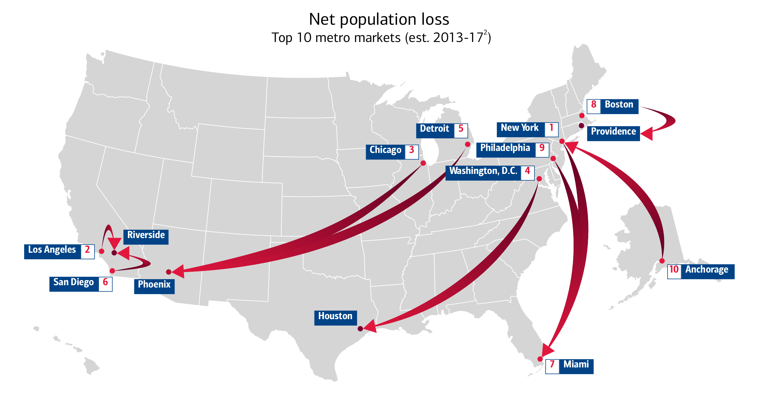 "Metadata for ""Net population loss"": The title of this map is ""Net population loss,"" from 2013 to 2017. This map of the United States shows the top ten metro markets in terms of net population loss over this time period. In order from the top metro markets, or cities, with the greatest loss to the least is: #1. Metro New York City, with the greatest loss; followed by #2 Metro Los Angeles; #3 Chicago; #4 Washington, D.C; #5 Detroit; #6 San Diego; #7 Miami; #8 Boston; #9 Philadelphia; and #10 Anchorage, Alaska."